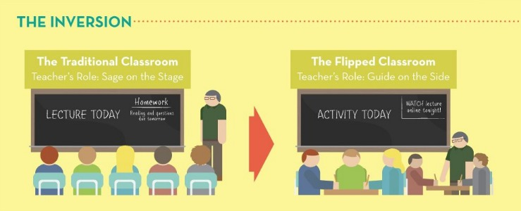 image of flipped classroom